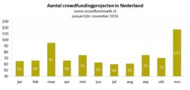 Crowdfunding piekt in november